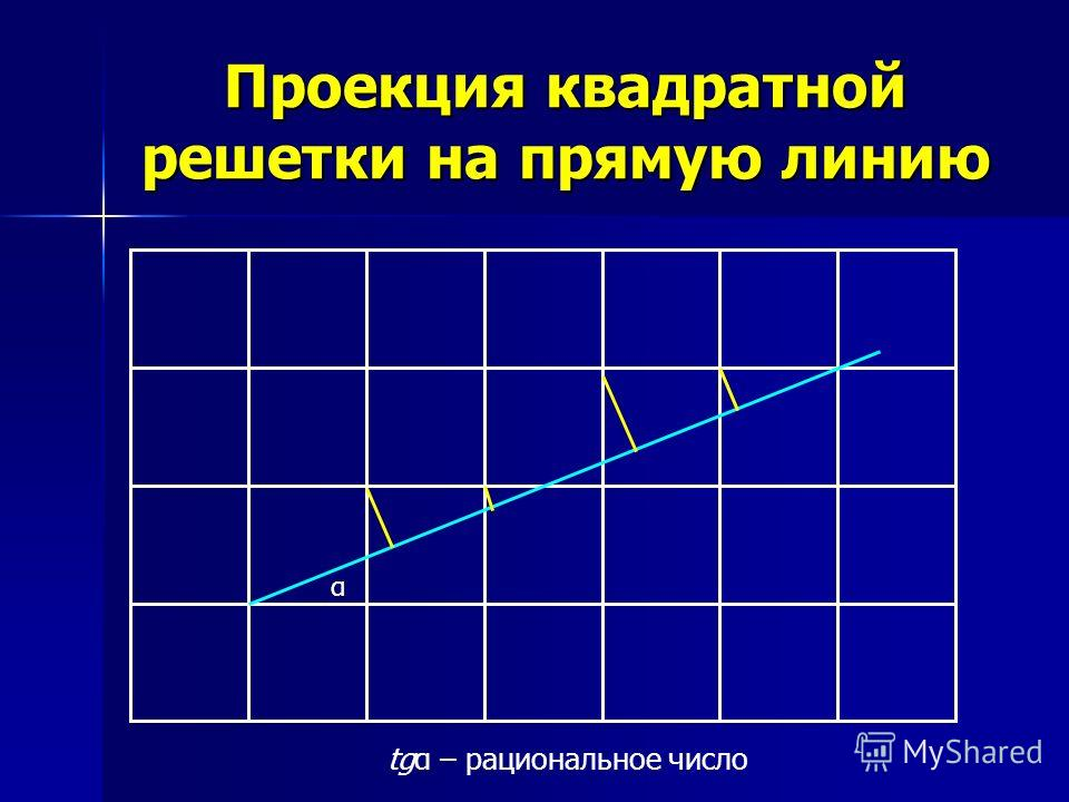 Проекция квадратной решетки на прямую линию α tgα – рациональное число