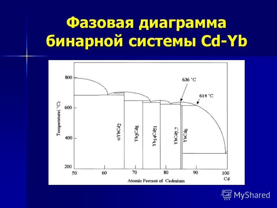 Фазовая диаграмма бинарной системы Cd-Yb