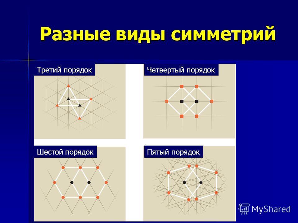 Разные виды симметрий Третий порядокЧетвертый порядок Шестой порядокПятый порядок