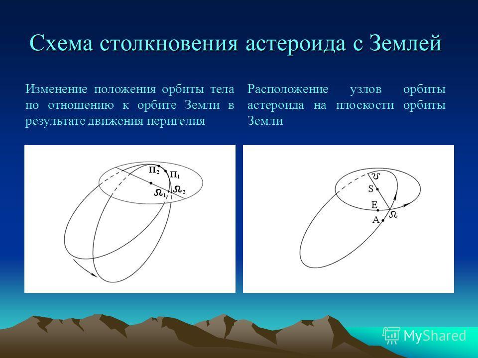Схема столкновения астероида с Землей Изменение положения орбиты тела по отношению к орбите Земли в результате движения перигелия Расположение узлов орбиты астероида на плоскости орбиты Земли