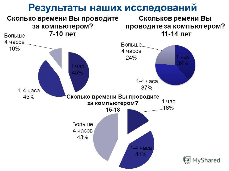 Результаты наших исследований