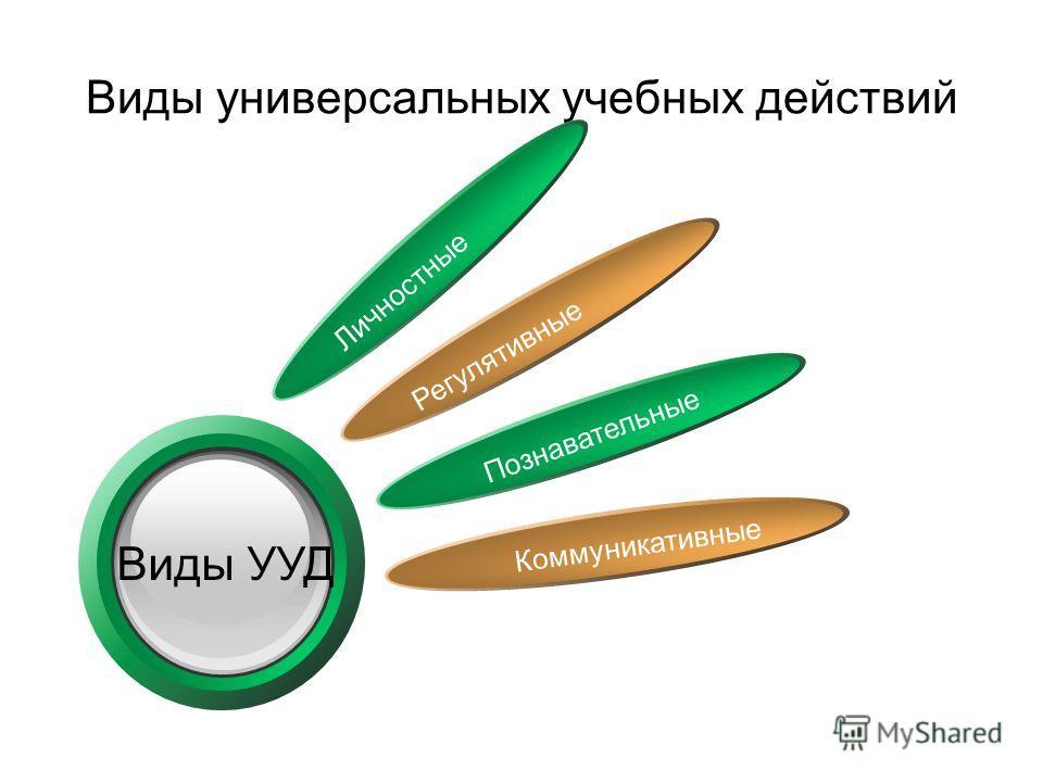 Виды универсальных учебных действий Личностные Регулятивные Познавательные Коммуникативные Click to add Title Виды УУД
