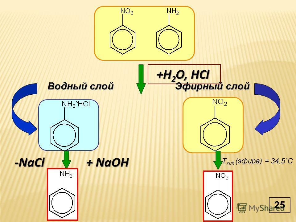 +H 2 O, HCl T кип (эфира) = 34,5˚С + NaOH -NaCl Водный слой Эфирный слой 25