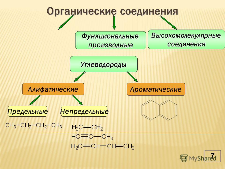 Органические соединения Углеводороды Функциональныепроизводные Высокомолекулярныесоединения Алифатические Ароматические ПредельныеНепредельные 7