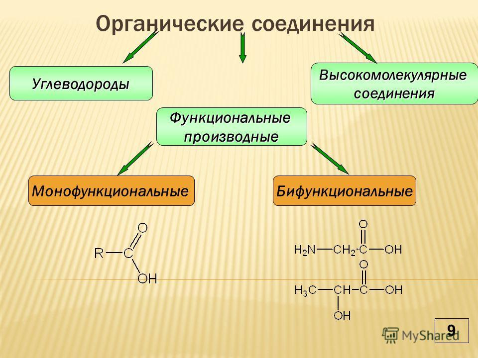 Органические соединенияУглеводороды Функциональныепроизводные Высокомолекулярныесоединения МонофункциональныеБифункциональные 9