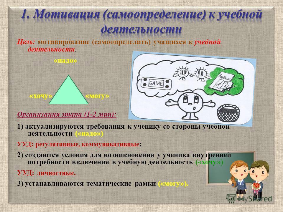 Цель: мотивирование (самоопределить) учащихся к учебной деятельности. «надо» «хочу» «могу» Организация этапа (1-2 мин): 1) актуализируются требования к ученику со стороны учебной деятельности («надо») УУД : регулятивные, коммуникативные ; 2) создаютс