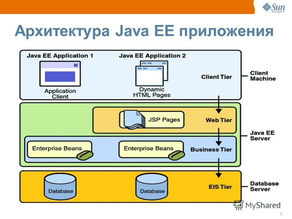 7 Архитектура Java EE приложения