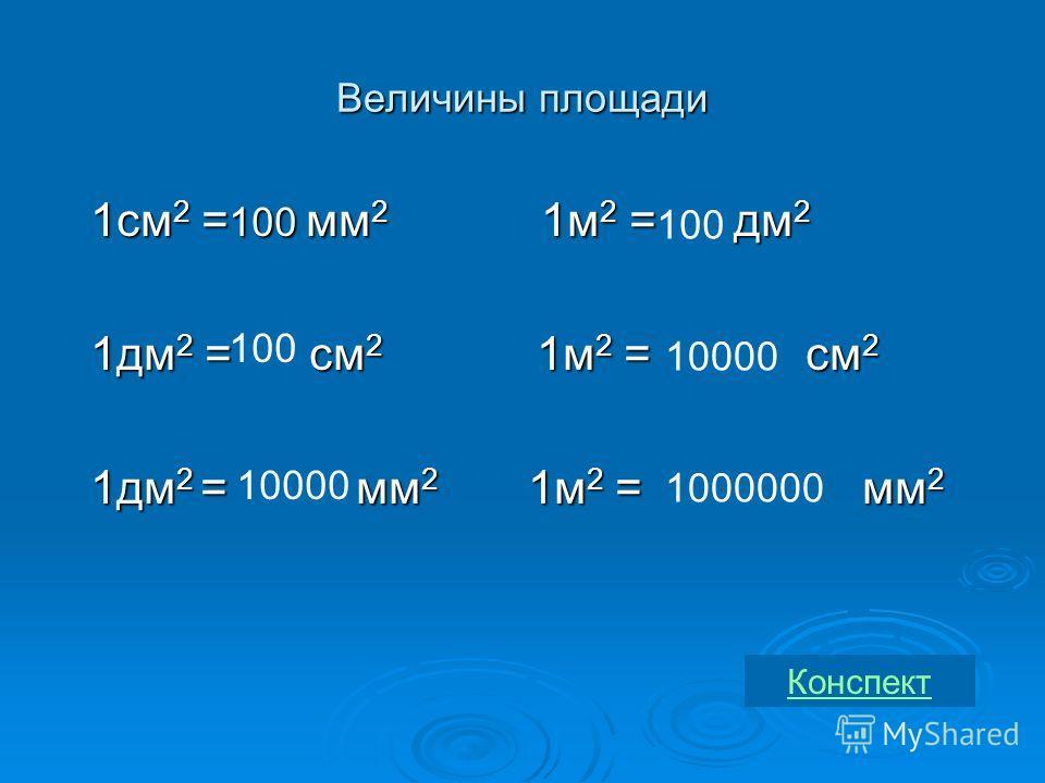 Величины площади 1см 2 = мм 2 1м 2 = дм 2 1см 2 = мм 2 1м 2 = дм 2 1дм 2 = см 2 1м 2 = см 2 1дм 2 = см 2 1м 2 = см 2 1дм 2 = мм 2 1м 2 = мм 2 1дм 2 = мм 2 1м 2 = мм 2100 100 10000 100 10000 1000000 Конспект