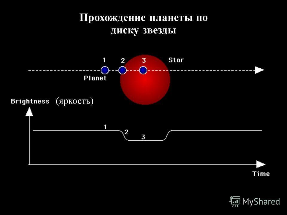 8 Прохождение планеты по диску звезды (яркость)