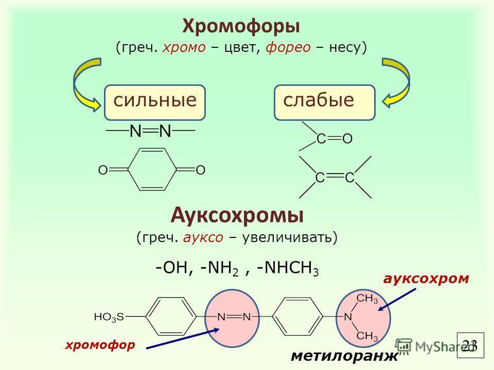 Хромофоры (греч. хромо – цвет, форео – несу) сильныеслабые Ауксохромы (греч. ауксо – увеличивать) -OH, -NH 2, -NHCH 3 метилоранж хромофор ауксохром 2323