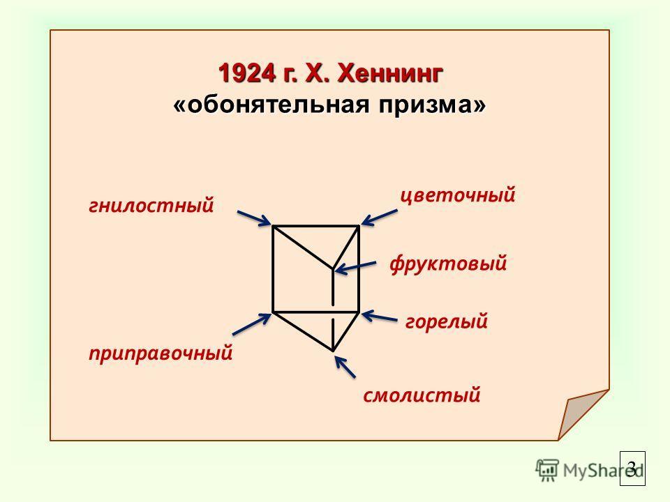 1924 г. Х. Хеннинг «обонятельная призма» цветочный фруктовый смолистый горелый приправочный гнилостный 3