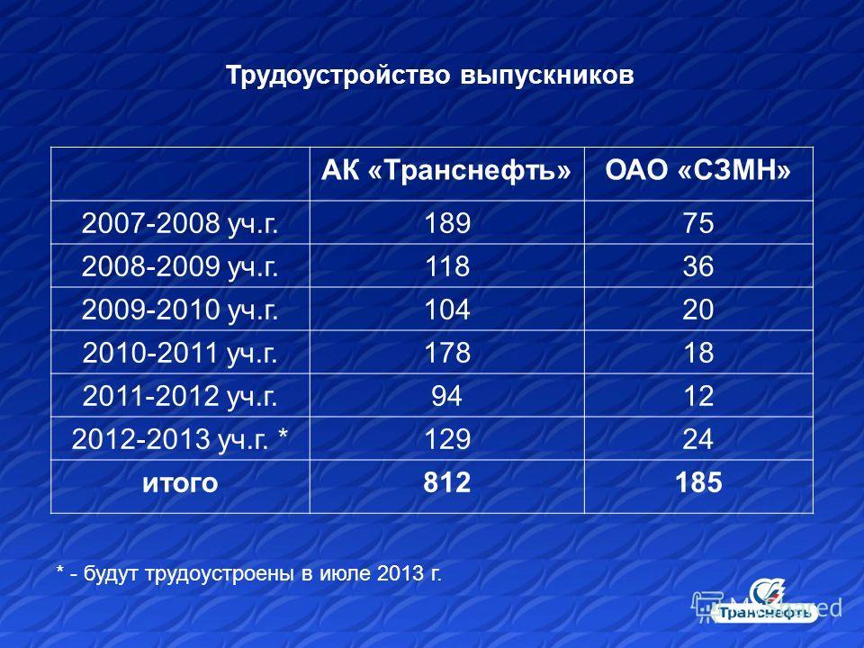 Трудоустройство выпускников * - будут трудоустроены в июле 2013 г. АК «Транснефть»ОАО «СЗМН» 2007-2008 уч.г.18975 2008-2009 уч.г.11836 2009-2010 уч.г.10420 2010-2011 уч.г.17818 2011-2012 уч.г.9412 2012-2013 уч.г. *12924 итого812185