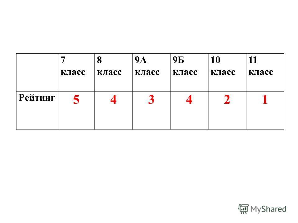 7 класс 8 класс 9А класс 9Б класс 10 класс 11 класс Рейтинг 543421