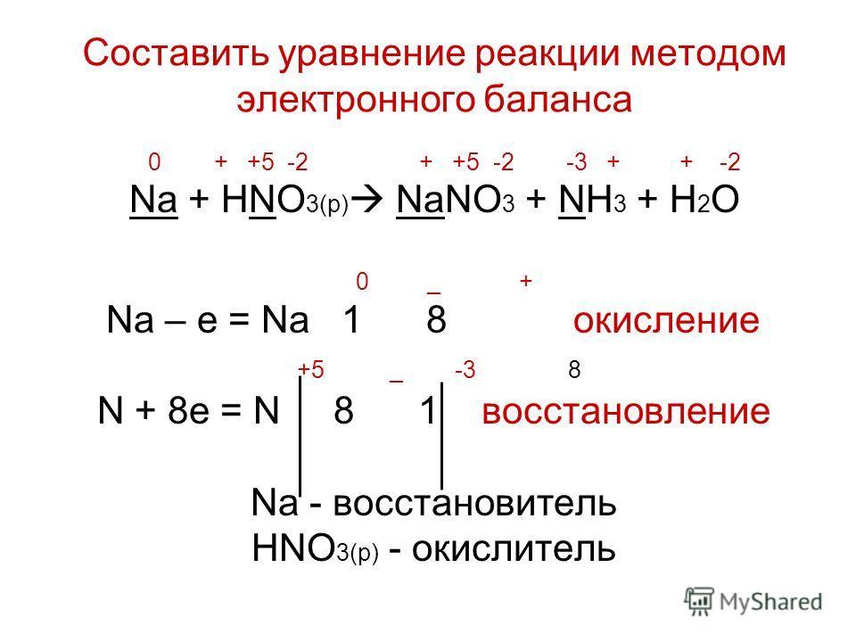0 + +5 -2 + +5 -2 -3 + + -2 Na + HNO 3(p) NaNO 3 + NH 3 + H 2 O 0 _ + Na – е = Na 1 8 окисление +5 _ -3 8 N + 8е = N 8 1 восстановление Na - восстановитель HNO 3(p) - окислитель Составить уравнение реакции методом электронного баланса