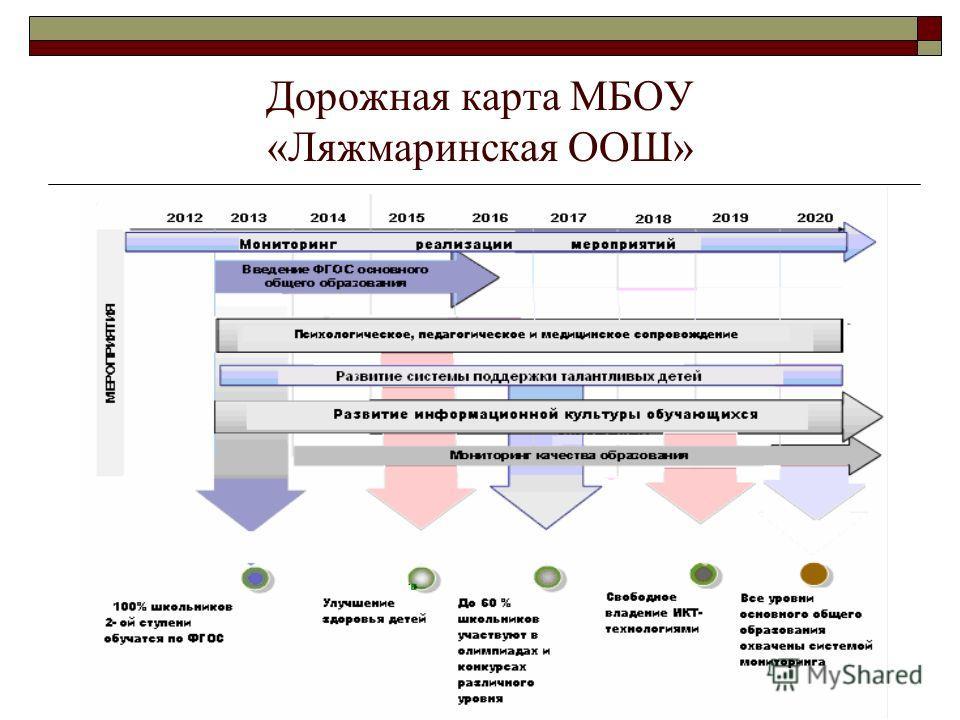 Дорожная карта МБОУ «Ляжмаринская ООШ»
