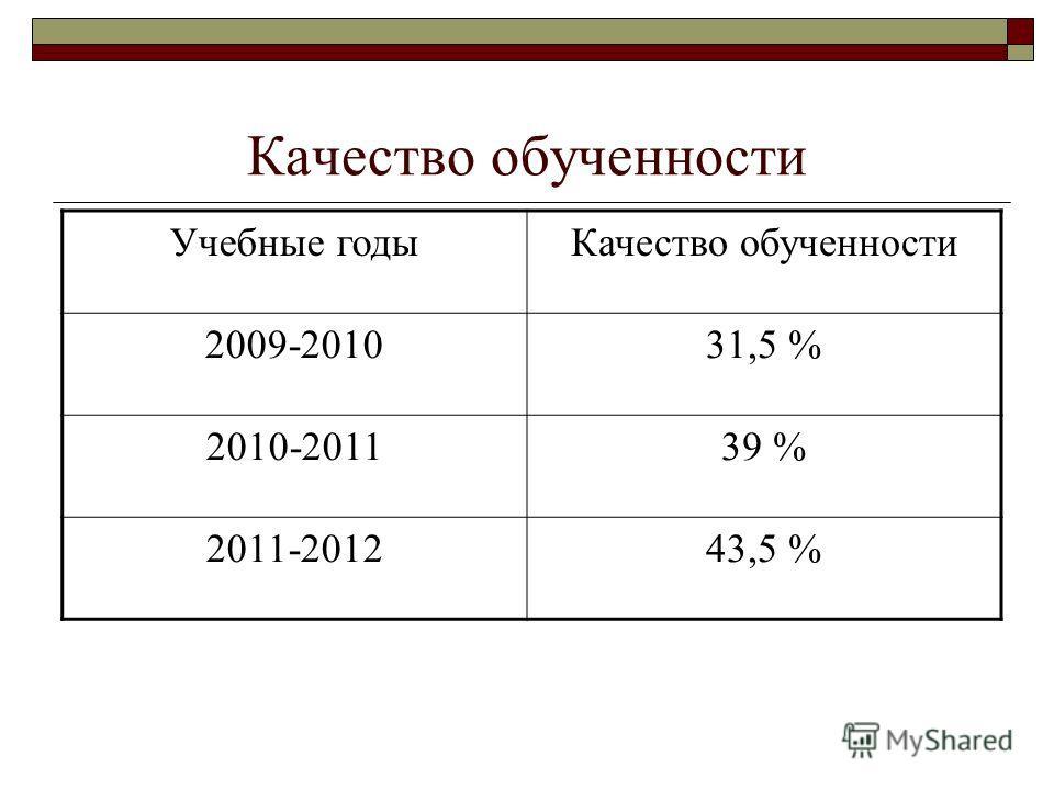 Качество обученности Учебные годыКачество обученности 2009-201031,5 % 2010-201139 % 2011-201243,5 %