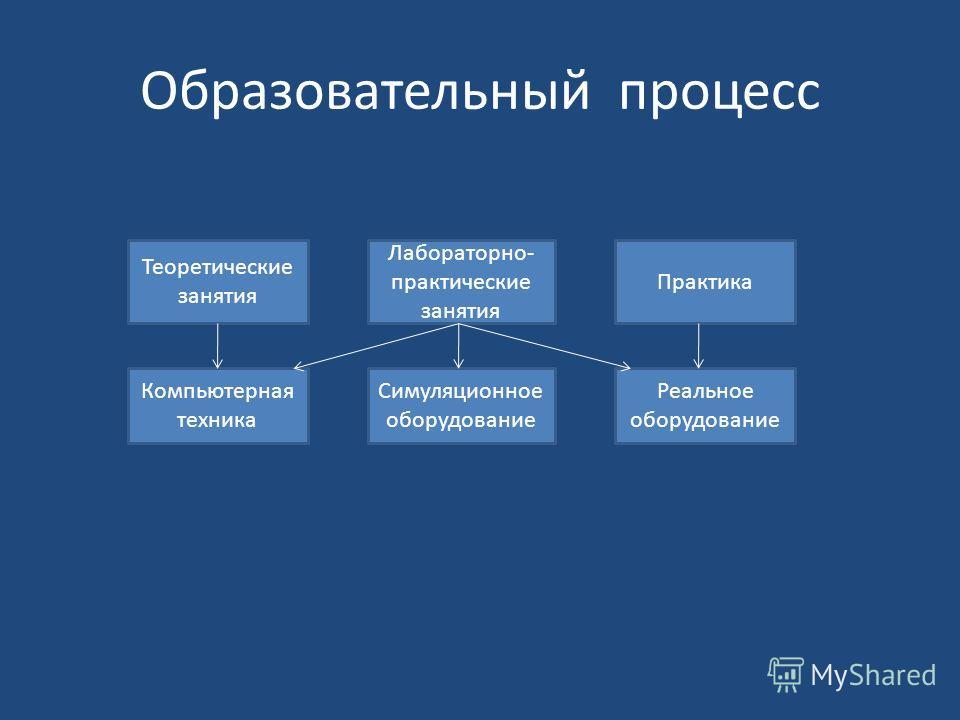 Образовательный процесс Теоретические занятия Компьютерная техника Симуляционное оборудование Реальное оборудование Практика Лабораторно- практические занятия