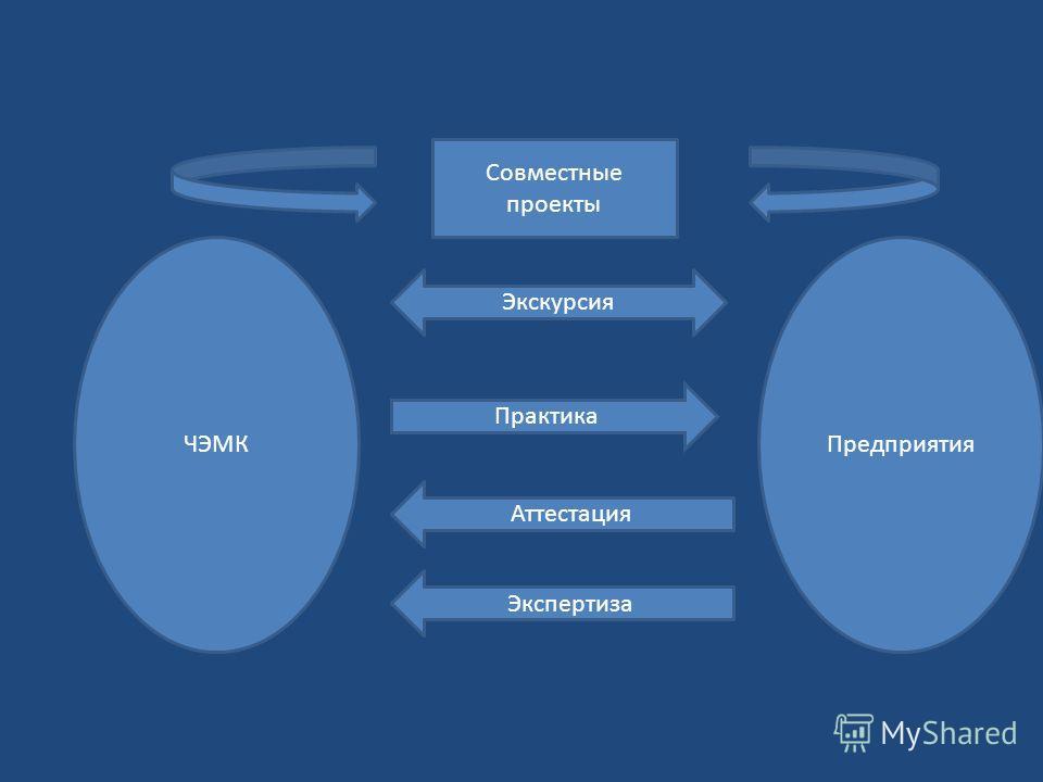 ЧЭМКПредприятия Практика Аттестация Экспертиза Экскурсия Совместные проекты