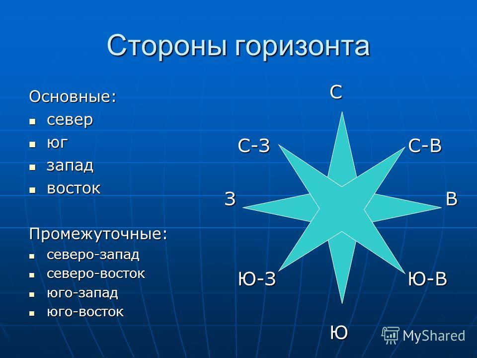 Стороны горизонта Основные: север север юг юг запад запад восток востокПромежуточные: северо-запад северо-запад северо-восток северо-восток юго-запад юго-запад юго-восток юго-восток С С С-З С-В С-З С-В З В Ю-З Ю-В Ю-З Ю-В Ю