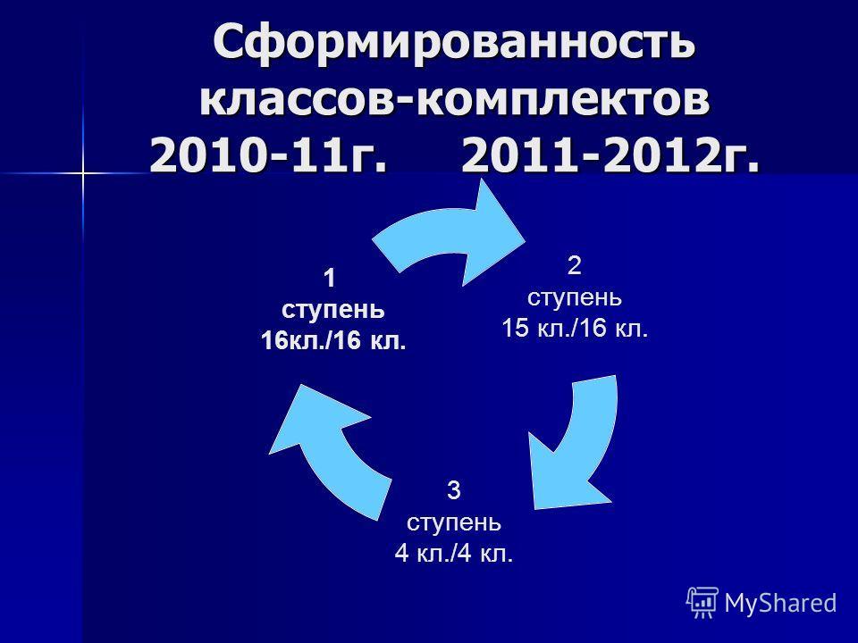 Сформированность классов-комплектов 2010-11г. 2011-2012г. 2 ступень 15 кл./16 кл. 3 ступень 4 кл./4 кл. 1 ступень 16кл./16 кл.