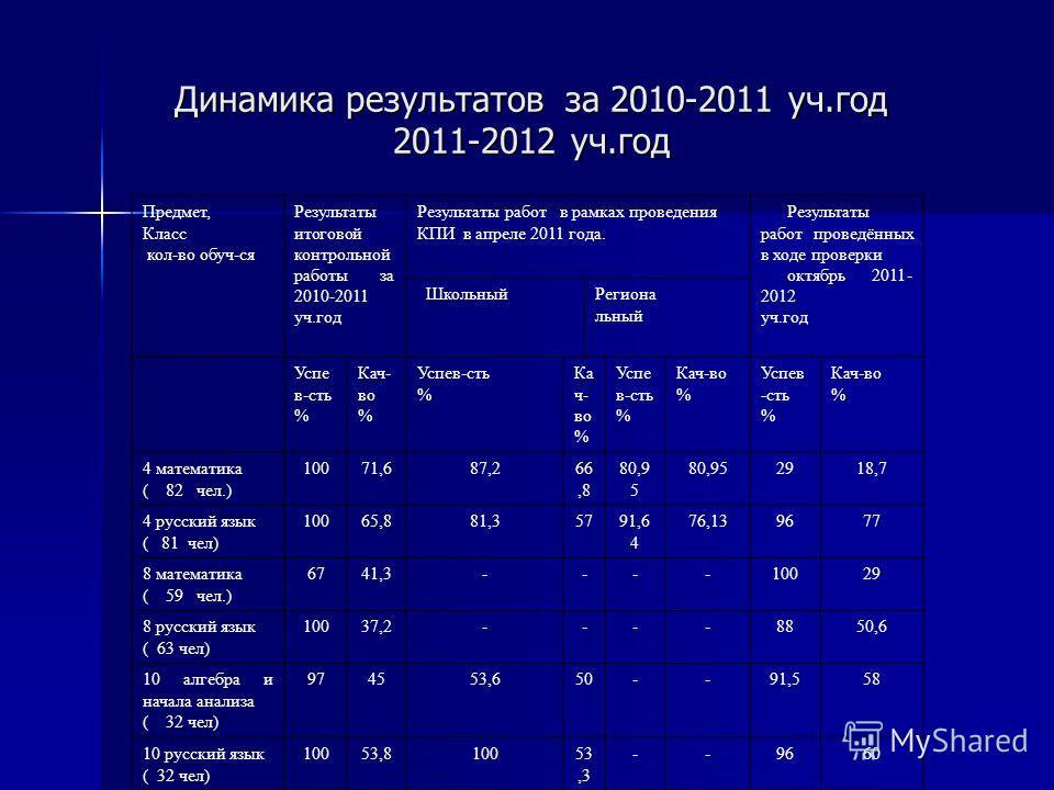 Динамика результатов за 2010-2011 уч.год 2011-2012 уч.год Предмет, Класс кол-во обуч-ся Результаты итоговой контрольной работы за 2010-2011 уч.год Результаты работ в рамках проведения КПИ в апреле 2011 года. Результаты работ проведённых в ходе провер