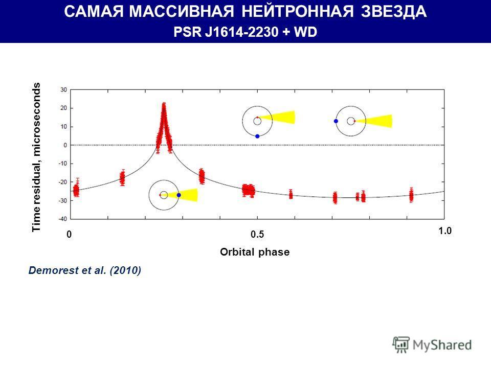 00.5 1.0 Orbital phase Time residual, microseconds Demorest et al. (2010) САМАЯ МАССИВНАЯ НЕЙТРОННАЯ ЗВЕЗДА PSR J1614-2230 + WD