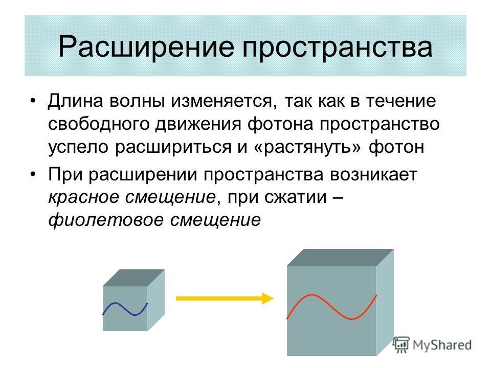 Расширение пространства Длина волны изменяется, так как в течение свободного движения фотона пространство успело расшириться и «растянуть» фотон При расширении пространства возникает красное смещение, при сжатии – фиолетовое смещение