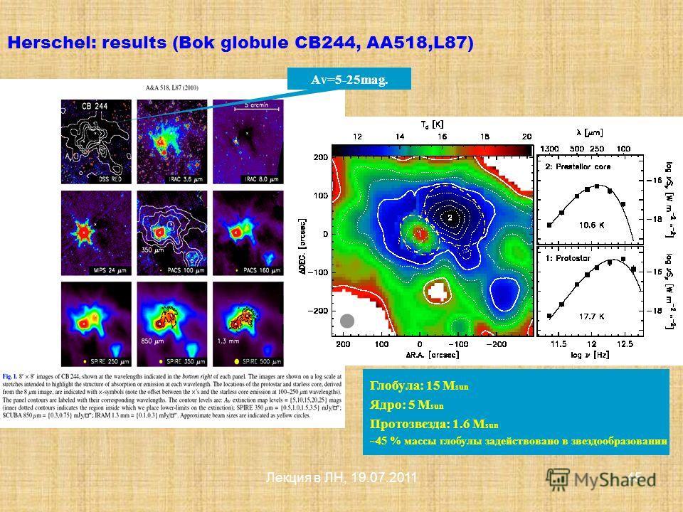 Лекция в ЛН, 19.07.201144 Herschel: results (Rosette molecular cloud, AA518, L84) Spitzer!