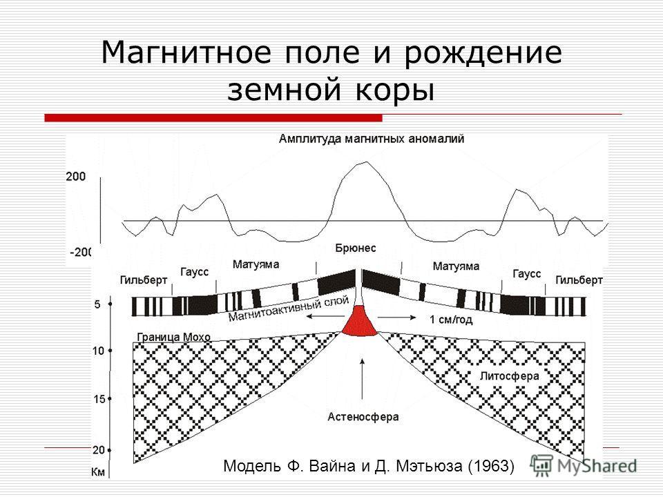Магнитное поле и рождение земной коры Модель Ф. Вайна и Д. Мэтьюза (1963)