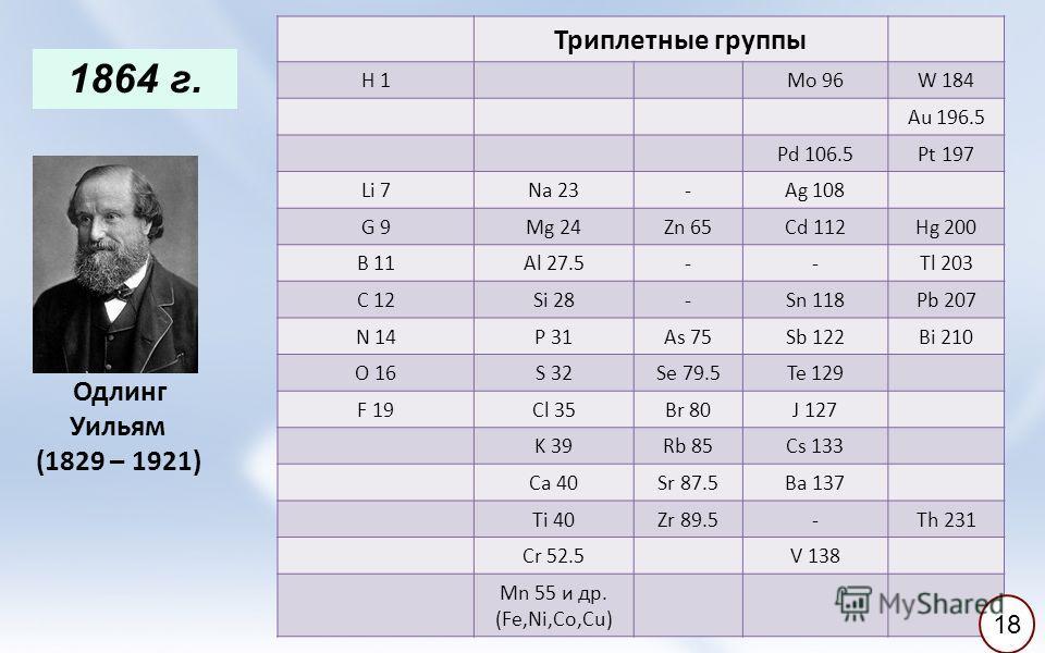 Триплетные группы H 1 Mo 96W 184 Au 196.5 Pd 106.5Pt 197 Li 7Na 23-Ag 108 G 9Mg 24Zn 65Cd 112Hg 200 B 11Al 27.5--Tl 203 C 12Si 28-Sn 118Pb 207 N 14P 31As 75Sb 122Bi 210 O 16S 32Se 79.5Te 129 F 19Cl 35Br 80J 127 K 39Rb 85Cs 133 Ca 40Sr 87.5Ba 137 Ti 4