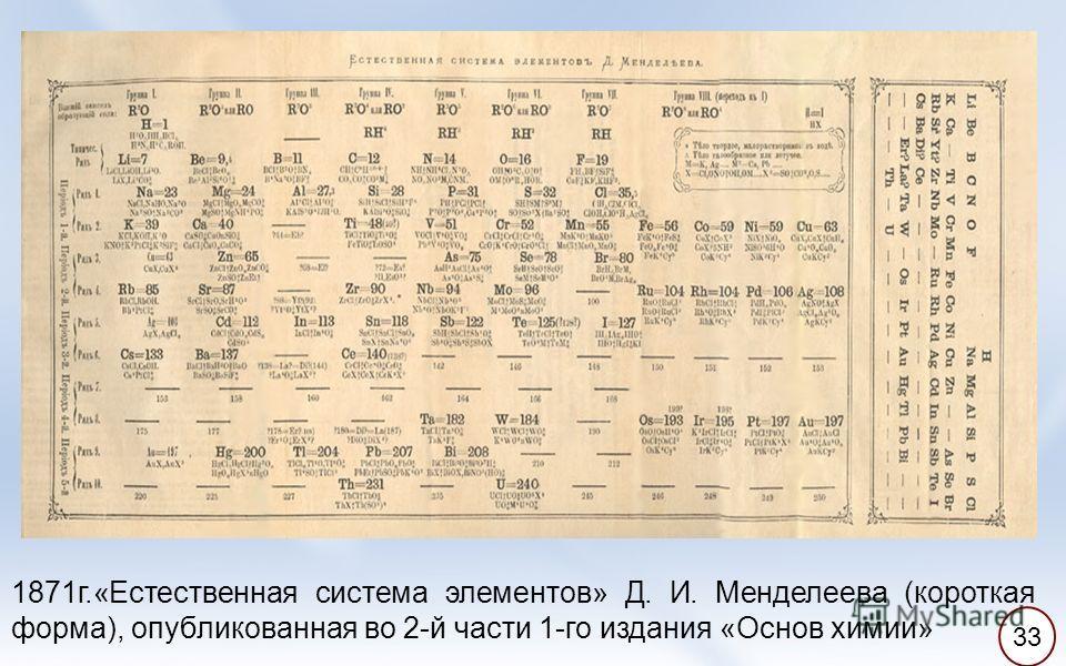 1871г.«Естественная система элементов» Д. И. Менделеева (короткая форма), опубликованная во 2-й части 1-го издания «Основ химии» 33