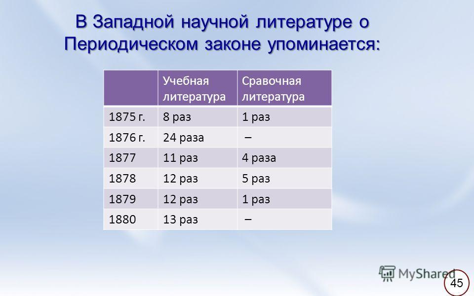 В Западной научной литературе о Периодическом законе упоминается: Учебная литература Сравочная литература 1875 г.8 раз1 раз 1876 г.24 раза – 187711 раз4 раза 187812 раз5 раз 187912 раз1 раз 188013 раз – 45
