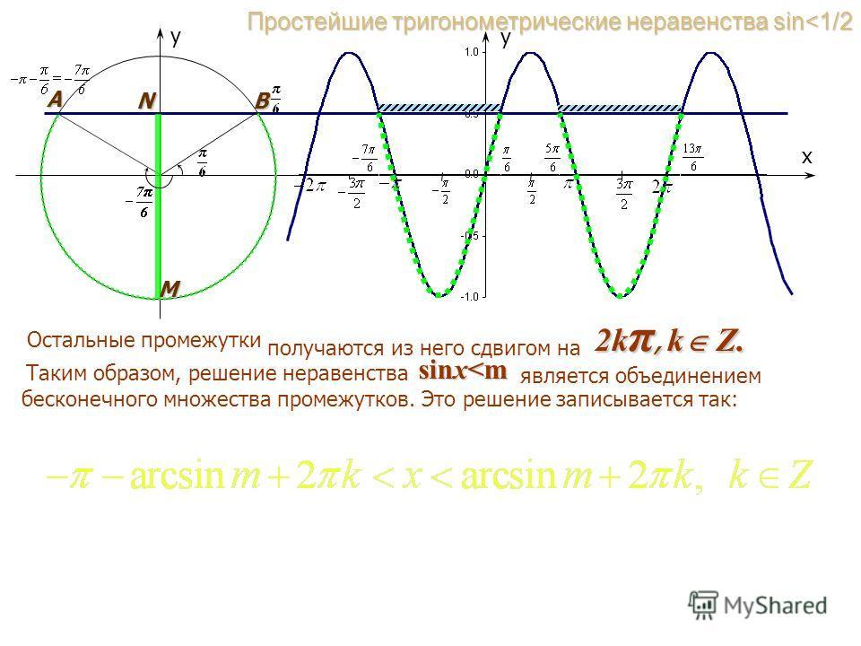 y x A N B y Простейшие тригонометрические неравенства sin
