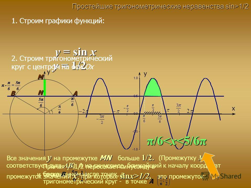 Простейшие тригонометрические неравенства sin>1/2 1. Строим графики функций: y = sin x y x y y = 1/2 2. Строим тригонометрический круг с центром на оси Ох A B N M Прямая y=1/2 пересекает синусоиду в бесконечном числе точек, а тригонометрический круг