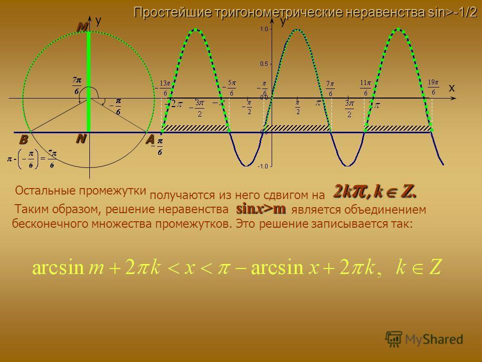 y x A N M B y Простейшие тригонометрические неравенства sin>-1/2 Остальные промежутки получаются из него сдвигом на 2k π, k Z. Таким образом, решение неравенства sinx>m бесконечного множества промежутков. Это решение записывается так: является объеди