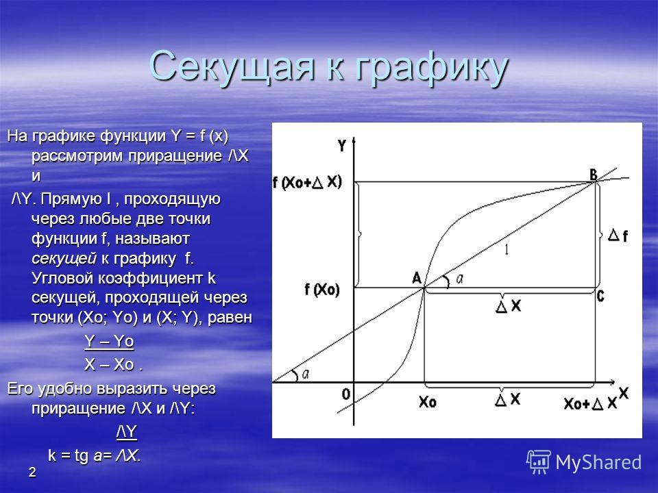 1 Производная функции Геометрический смысл производной