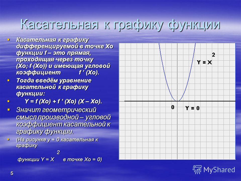 4 Определение производной Производной функции f в точке Xo называется число, к которому стремится разностное отношение Производной функции f в точке Xo называется число, к которому стремится разностное отношение /\f = f (Xo + /\X) – f (Xo) /\f = f (X
