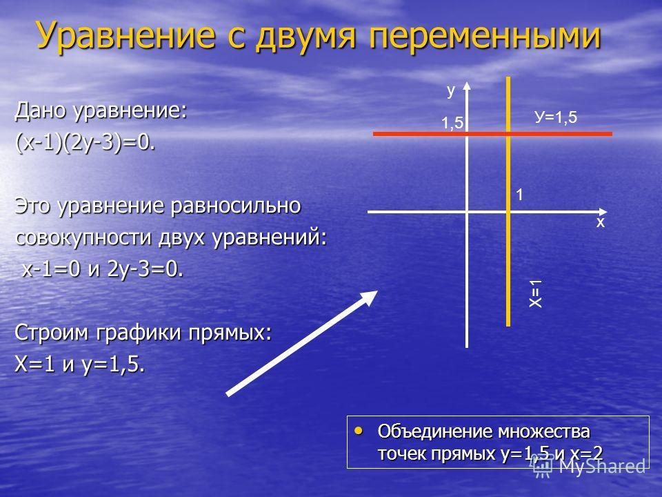 Уравнение с двумя переменными Дано уравнение: (х-1)(2у-3)=0. Это уравнение равносильно совокупности двух уравнений: х-1=0 и 2у-3=0. х-1=0 и 2у-3=0. Строим графики прямых: Х=1 и у=1,5. Объединение множества точек прямых у=1,5 и х=2 Объединение множест