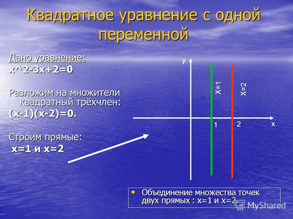 Квадратное уравнение с одной переменной Дано уравнение: х^2-3х+2=0 Разложим на множители квадратный трёхчлен: (х-1)(х-2)=0. Строим прямые: х=1 и х=2 х=1 и х=2 Объединение множества точек двух прямых : х=1 и х=2 Объединение множества точек двух прямых