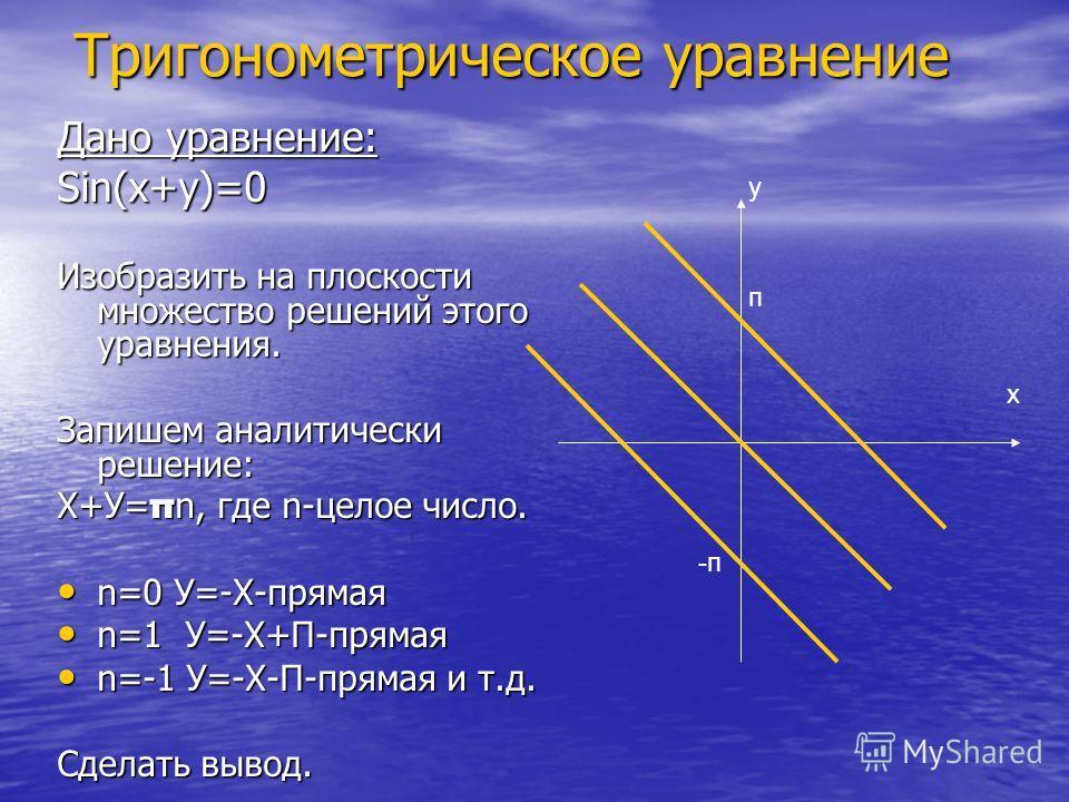 Тригонометрическое уравнение Дано уравнение: Sin(х+у)=0 Изобразить на плоскости множество решений этого уравнения. Запишем аналитически решение: Х+У= π n, где n-целое число. n=0 У=-Х-прямая n=0 У=-Х-прямая n=1 У=-Х+П-прямая n=1 У=-Х+П-прямая n=-1 У=-