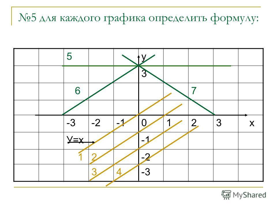 5 для каждого графика определить формулу: 5у 3 67 -3-20123 х У=х 12-2 34-3