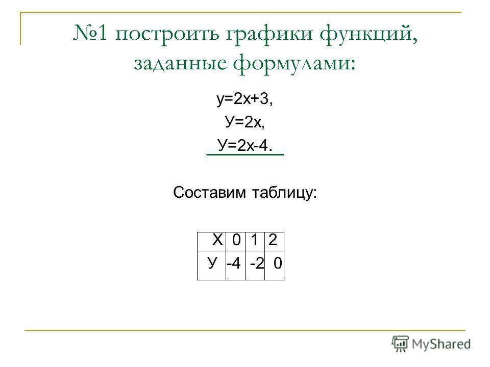 1 построить графики функций, заданные формулами: у=2х+3, У=2х, У=2х-4. Составим таблицу: Х 0 1 2 У -4 -2 0