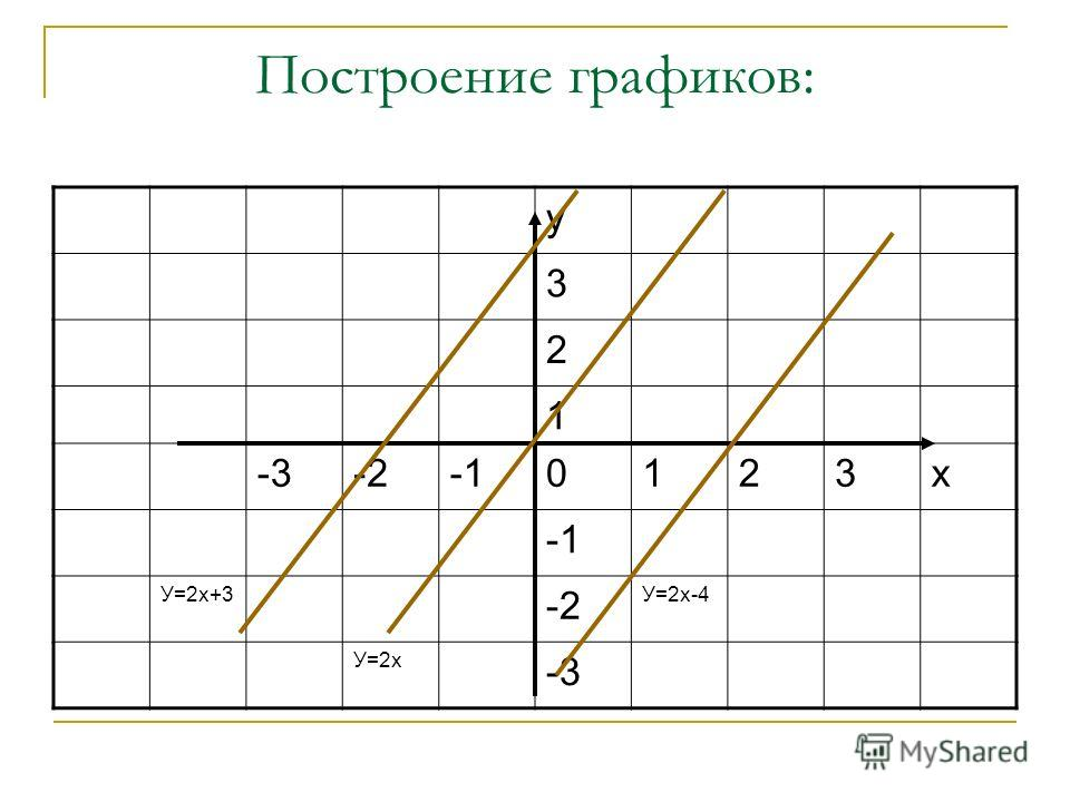 Построение графиков: у 3 2 1 -3-20123х У=2х+3 -2 У=2х-4 У=2х -3