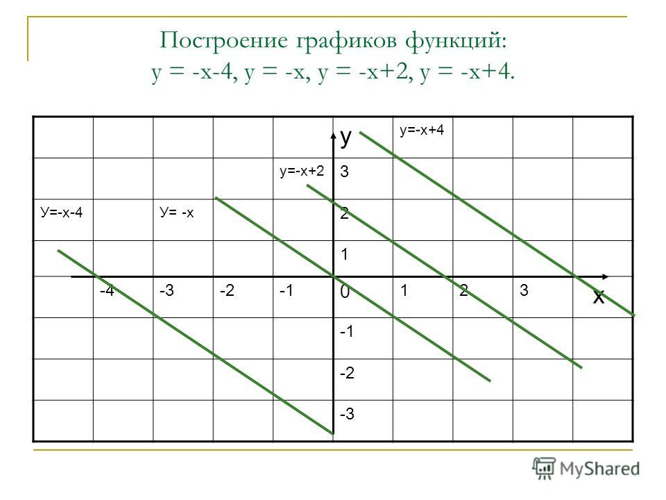 Построение графиков функций: у = -х-4, у = -х, у = -х+2, у = -х+4. у у=-х+4 у=-х+2 3 У=-х-4У= -х 2 1 -4-3-2 0 123 х -2 -3