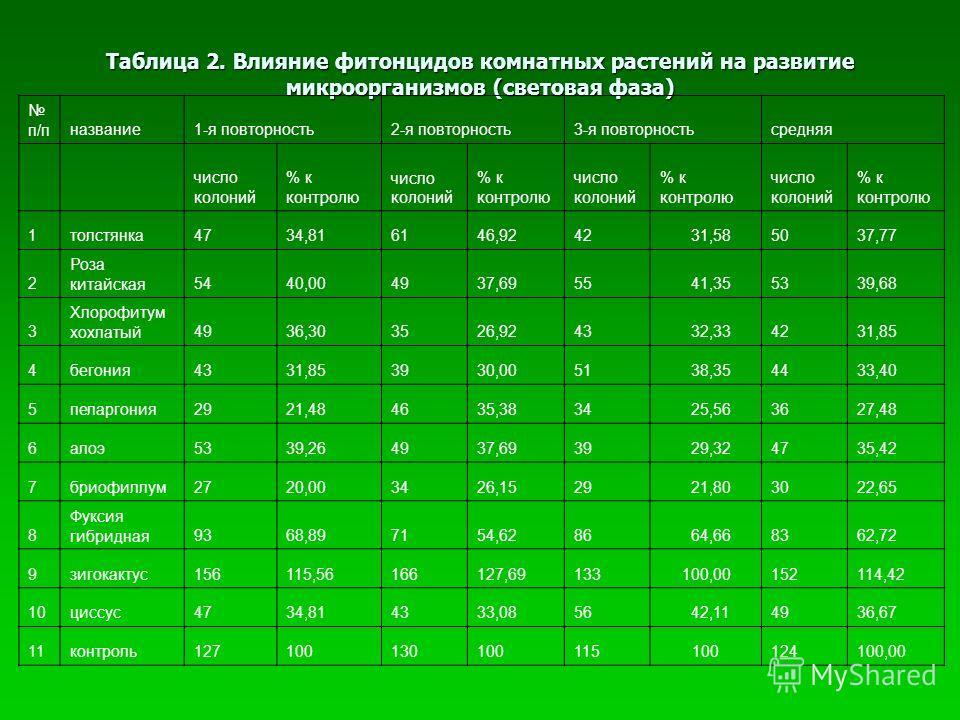 Таблица 2. Влияние фитонцидов комнатных растений на развитие микроорганизмов (световая фаза) п/пназвание1-я повторность2-я повторность3-я повторностьсредняя число колоний % к контролю число колоний % к контролю число колоний % к контролю число колони