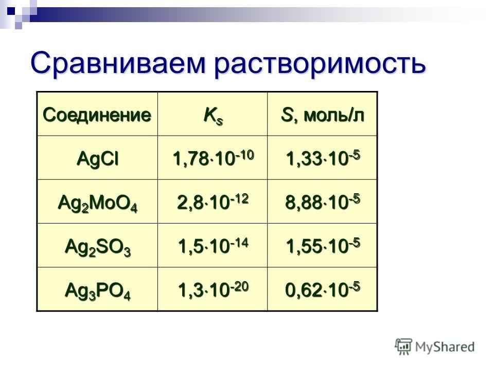 Сравниваем растворимость Соединение KsKsKsKs S, моль/л AgCl 1,78 10 -10 1,33 10 -5 Ag 2 MoO 4 2,8 10 -12 8,88 10 -5 Ag 2 SO 3 1,5 10 -14 1,55 10 -5 Ag 3 PO 4 1,3 10 -20 0,62 10 -5