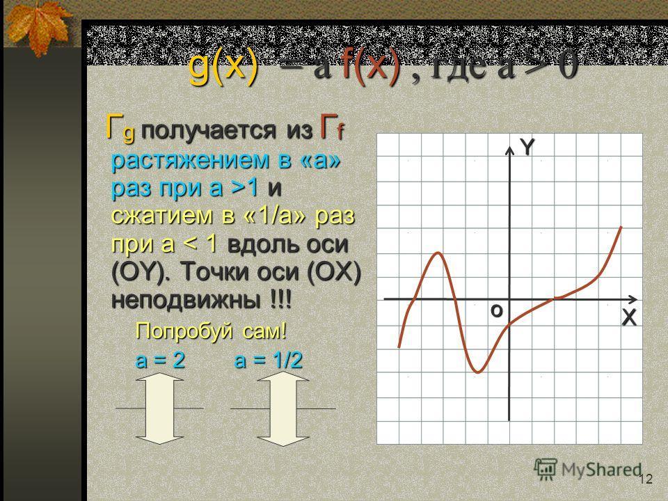 Y X o 11 Искомое множество точек получается из Г f так: часть Г f, лежавшая в нижней полуплоскости, бесследно исчезает, а часть Г f, лежавшая в верхней полуплоскости, остаётся без изменений и она же отражается симметрично относительно оси (ОY) без из