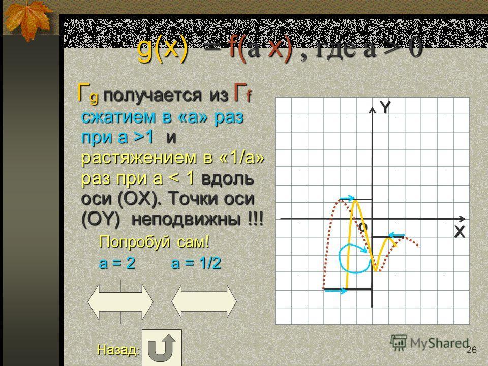 Y X o 25 g(x) = a f(x), где a > 0 Г g получается из Г f растяжением в «a» раз при a >1 и сжатием в «1/a» раз при a 1 и сжатием в «1/a» раз при a < 1 вдоль оси (OY). Точки оси (ОХ) неподвижны !!! Попробуй сам! Попробуй сам! a = 2 a = 1/2 a = 2 a = 1/2