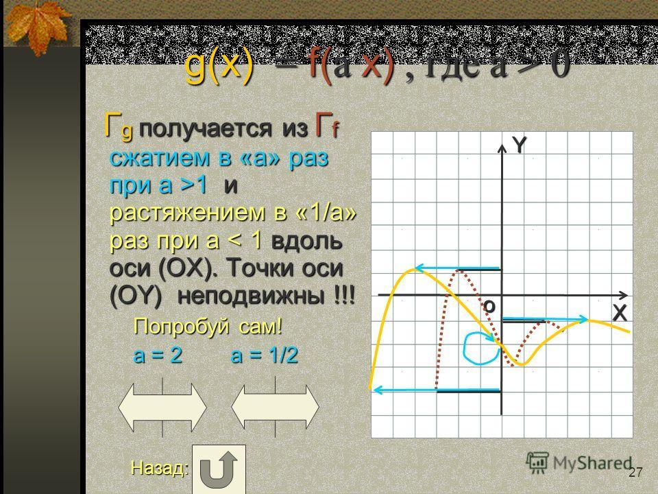 Y X o 26 g(x) = f( a x), где a > 0 Г g получается из Г f сжатием в «a» раз при a >1 и растяжением в «1/a» раз при a 1 и растяжением в «1/a» раз при a < 1 вдоль оси (OХ). Точки оси (OY) неподвижны !!! Попробуй сам! Попробуй сам! a = 2 a = 1/2 a = 2 a