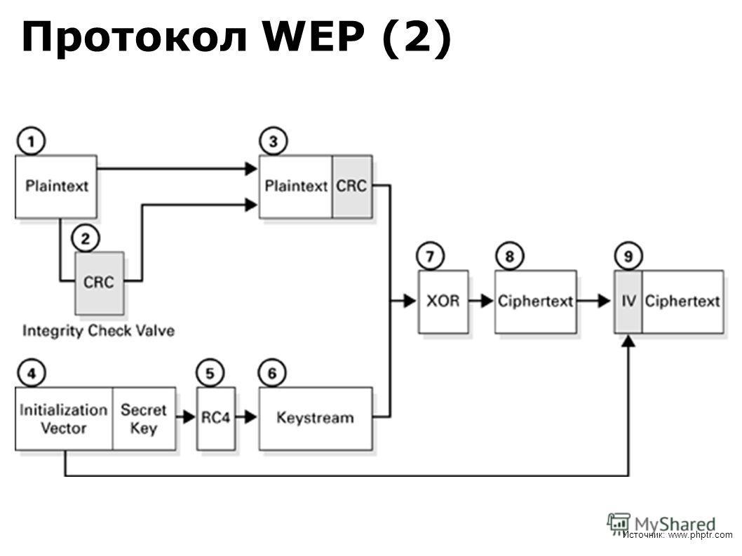 Протокол WEP (2) Источник: www.phptr.com